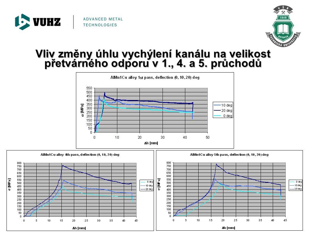 Vliv změny úhlu vychýlení kanálu na velikost přetvárného odporu v 1., 4. a 5. průchodů