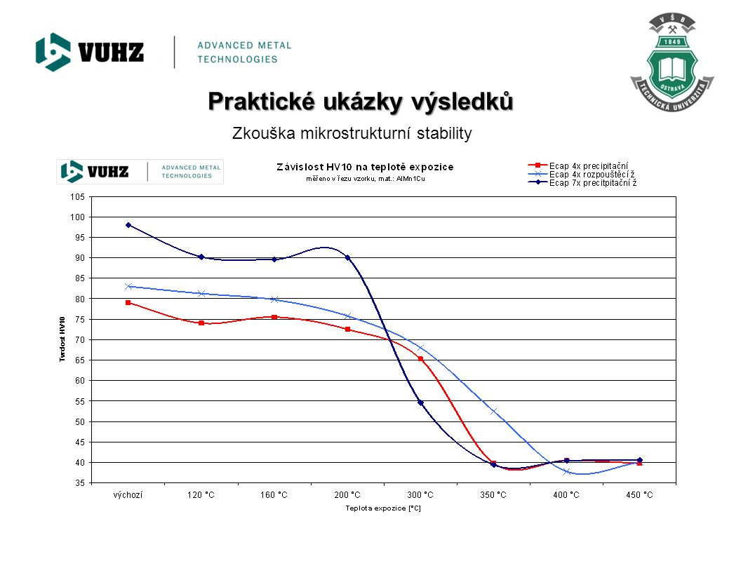 Zkoušky tahem – proces DRECE, materiál CuZn35 Je sledován 60% nárůst meze kluzu a 30% nárůst meze pevnosti po zpracování čtyřmi průchody DRECE.