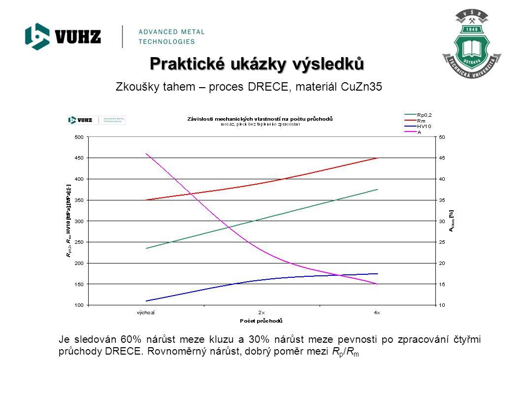 Zkoušky tahem – proces DRECE, materiál CuZn35 Je sledován 60% nárůst meze kluzu a 30% nárůst meze pevnosti po zpracování čtyřmi průchody DRECE. Rovnom
