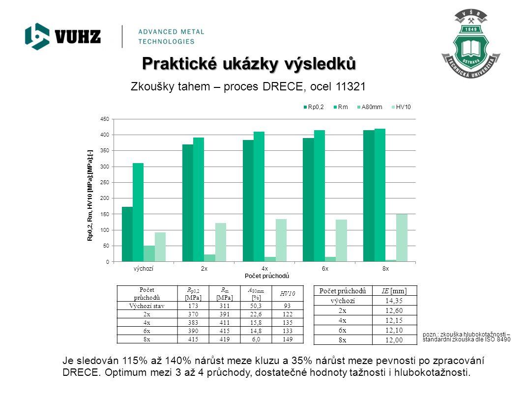 Zkoušky tahem – proces DRECE, ocel 11321, žíháno po procesu Je sledován cca 35% pokles meze kluzu a 25% pokles meze pevnosti po provedeném tepelném zpracování.