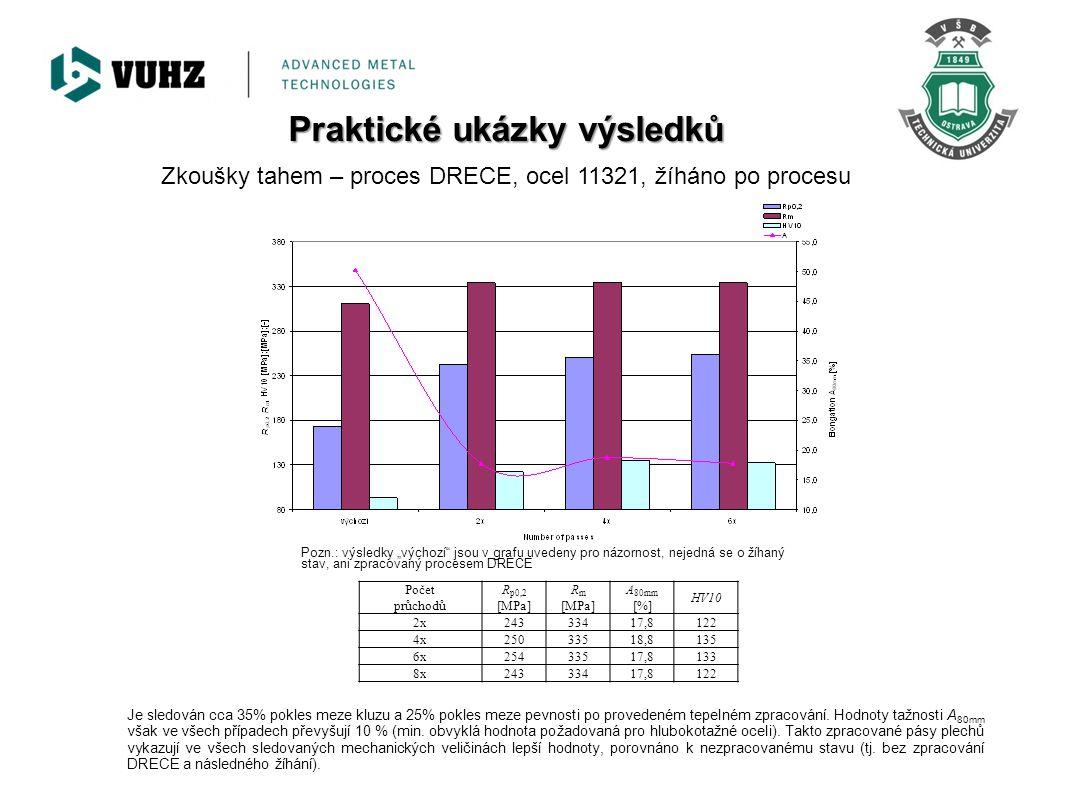 Zkoušky tahem – proces DRECE, ocel 11321, žíháno po procesu Je sledován cca 35% pokles meze kluzu a 25% pokles meze pevnosti po provedeném tepelném zp