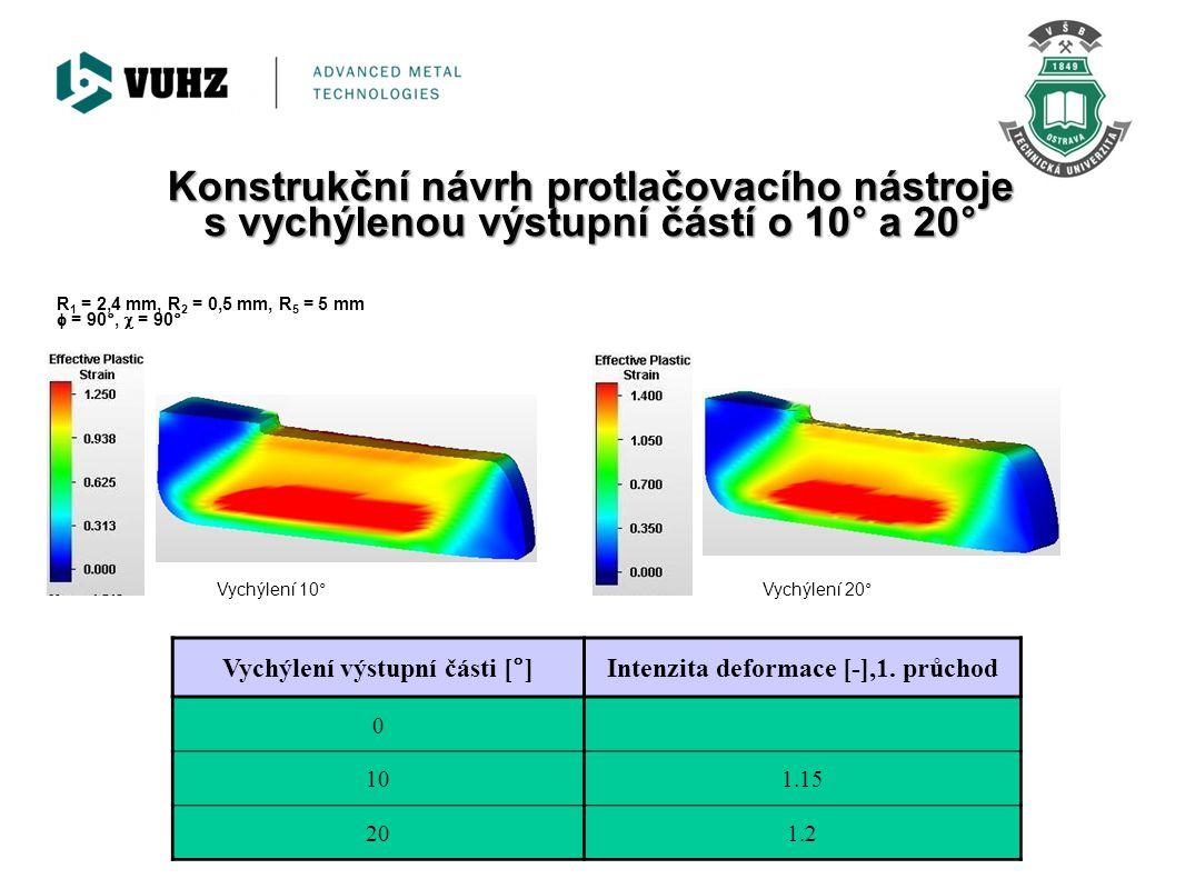 Vychýlení 10°Vychýlení 20° Vychýlení výstupní části [°]Intenzita deformace [-],1. průchod 0 101.15 201.2 R 1 = 2,4 mm, R 2 = 0,5 mm, R 5 = 5 mm  = 90