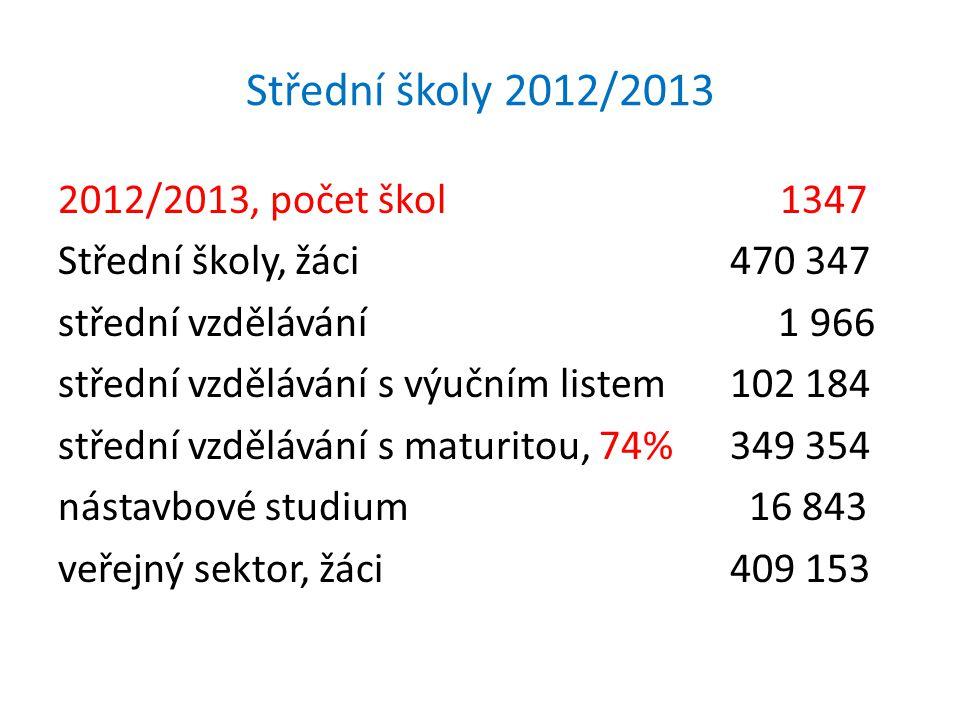 Střední školy 2012/2013 2012/2013, počet škol 1347 Střední školy, žáci 470 347 střední vzdělávání 1 966 střední vzdělávání s výučním listem 102 184 st