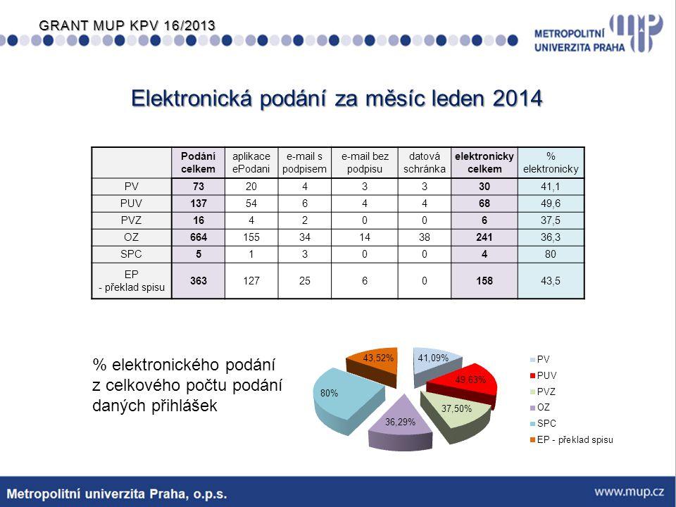 GRANT MUP KPV 16/2013 Systém elektronického podávání Evropský patentový úřad (EPO) Pro on-line podávání slouží aplikace OLF Lze podávat přihlášky EP, EURO-PCT i PCT a také následná podání v rámci probíhajícího řízení.