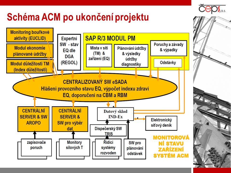 Schéma ACM po ukončení projektu