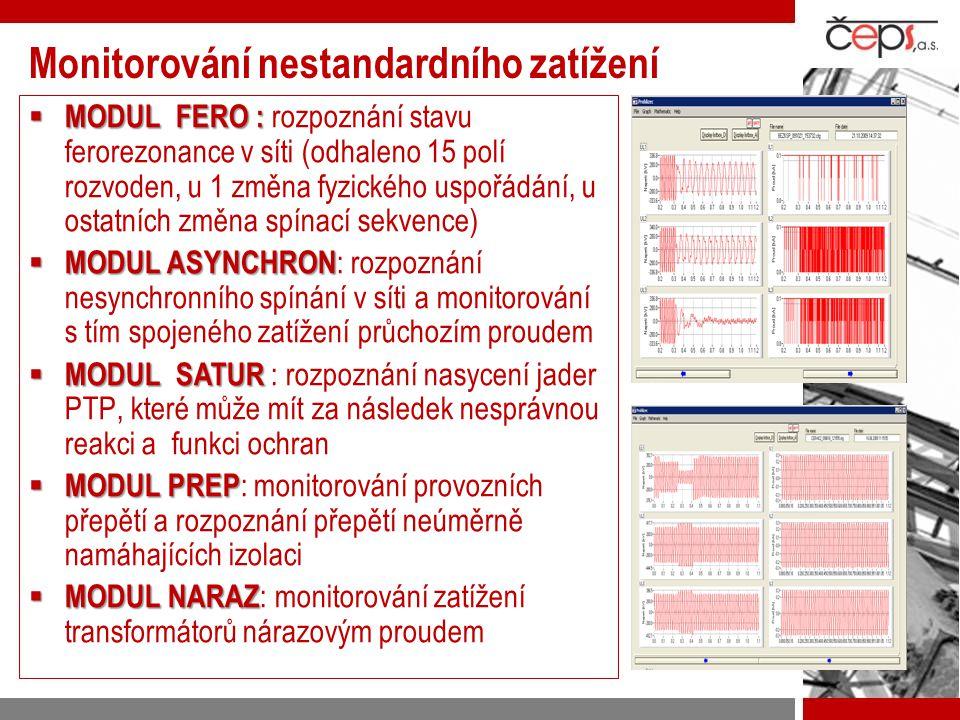 Monitorování nestandardního zatížení  MODUL FERO :  MODUL FERO : rozpoznání stavu ferorezonance v síti (odhaleno 15 polí rozvoden, u 1 změna fyzické