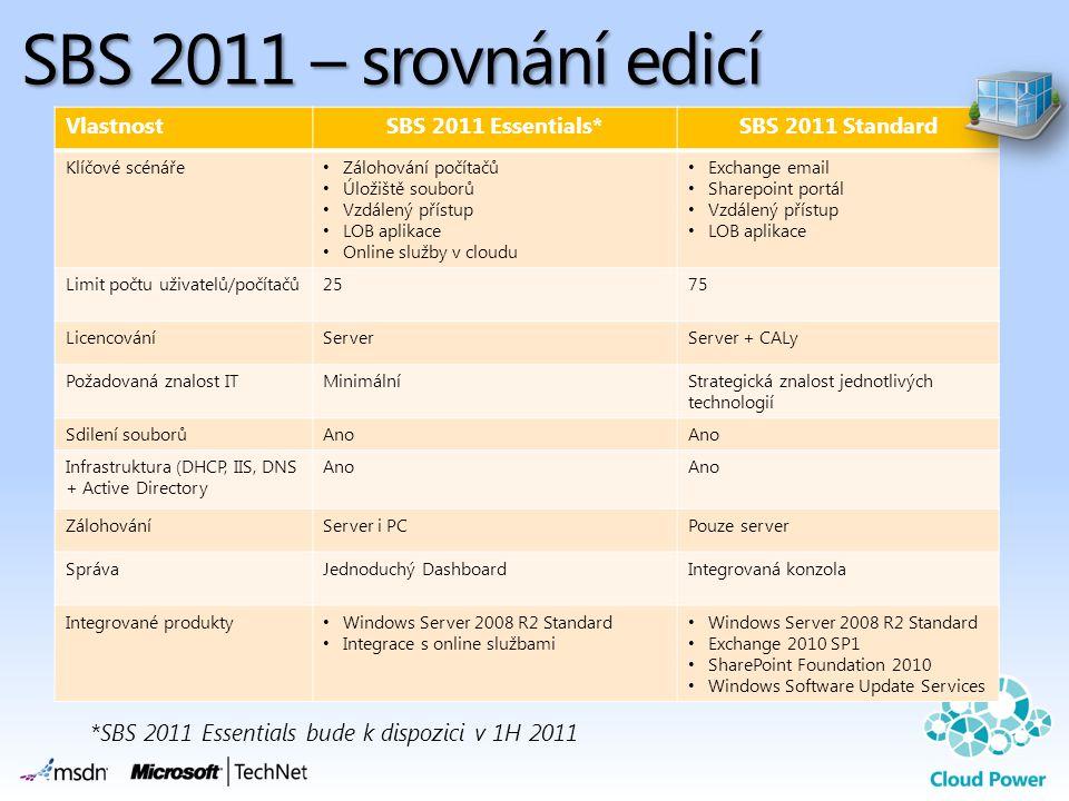 SBS 2011 – srovnání edicí VlastnostSBS 2011 Essentials*SBS 2011 Standard Klíčové scénáře • Zálohování počítačů • Úložiště souborů • Vzdálený přístup • LOB aplikace • Online služby v cloudu • Exchange email • Sharepoint portál • Vzdálený přístup • LOB aplikace Limit počtu uživatelů/počítačů2575 LicencováníServerServer + CALy Požadovaná znalost ITMinimálníStrategická znalost jednotlivých technologií Sdilení souborůAno Infrastruktura (DHCP, IIS, DNS + Active Directory Ano ZálohováníServer i PCPouze server SprávaJednoduchý DashboardIntegrovaná konzola Integrované produkty • Windows Server 2008 R2 Standard • Integrace s online službami • Windows Server 2008 R2 Standard • Exchange 2010 SP1 • SharePoint Foundation 2010 • Windows Software Update Services *SBS 2011 Essentials bude k dispozici v 1H 2011