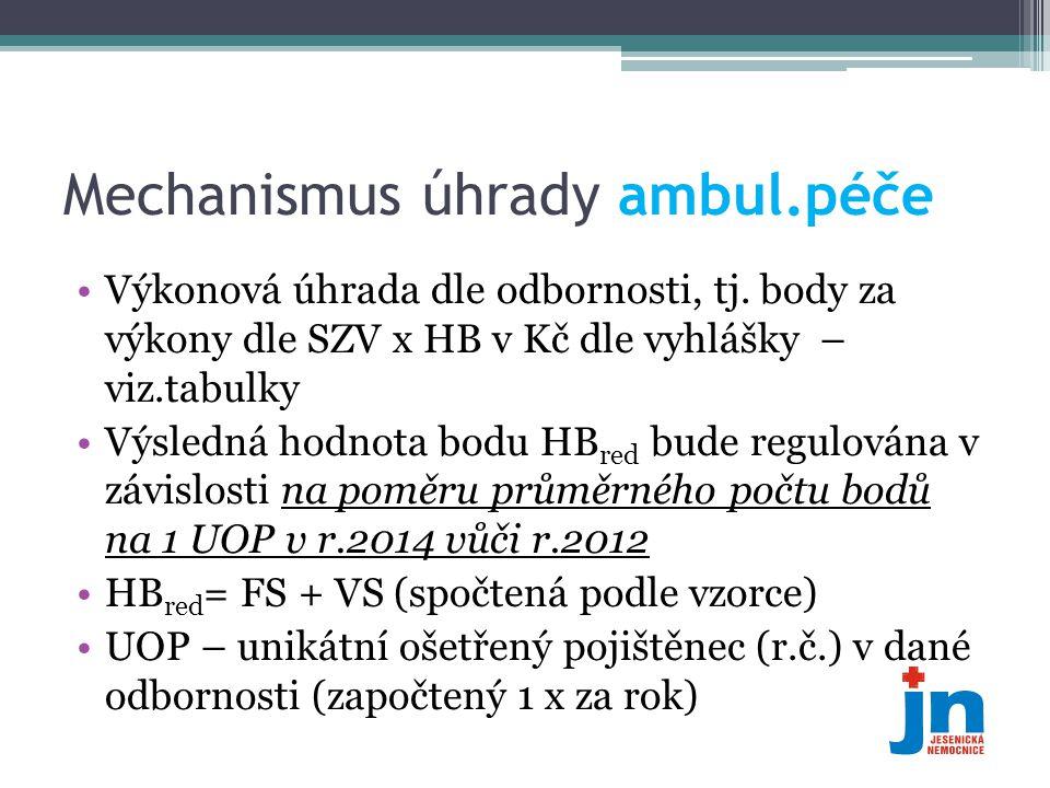 Mechanismus úhrady ambul.péče •Výkonová úhrada dle odbornosti, tj. body za výkony dle SZV x HB v Kč dle vyhlášky – viz.tabulky •Výsledná hodnota bodu
