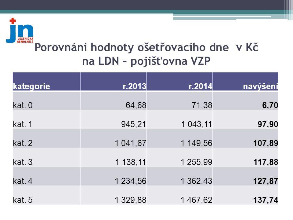 Porovnání hodnoty ošetřovacího dne v Kč na LDN – pojišťovna VZP kategorier.2013r.2014navýšení kat. 064,6871,386,70 kat. 1945,211 043,1197,90 kat. 21 0