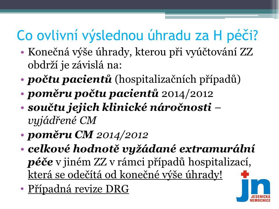Co ovlivní výslednou úhradu za H péči? •Konečná výše úhrady, kterou při vyúčtování ZZ obdrží je závislá na: •počtu pacientů (hospitalizačních případů)