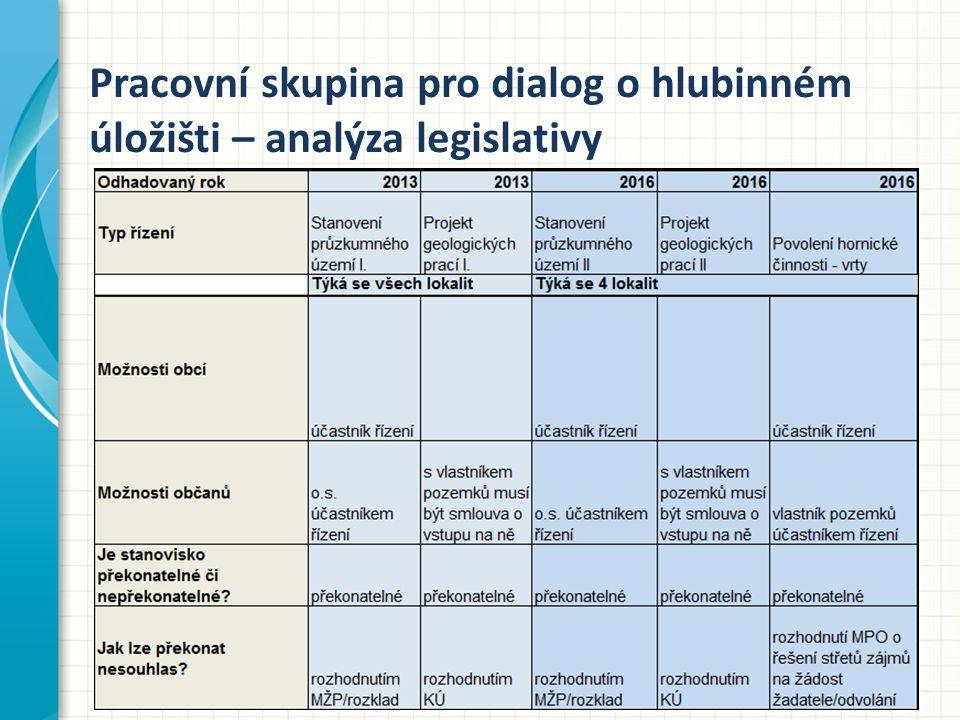 Pracovní skupina pro dialog o hlubinném úložišti – analýza legislativy