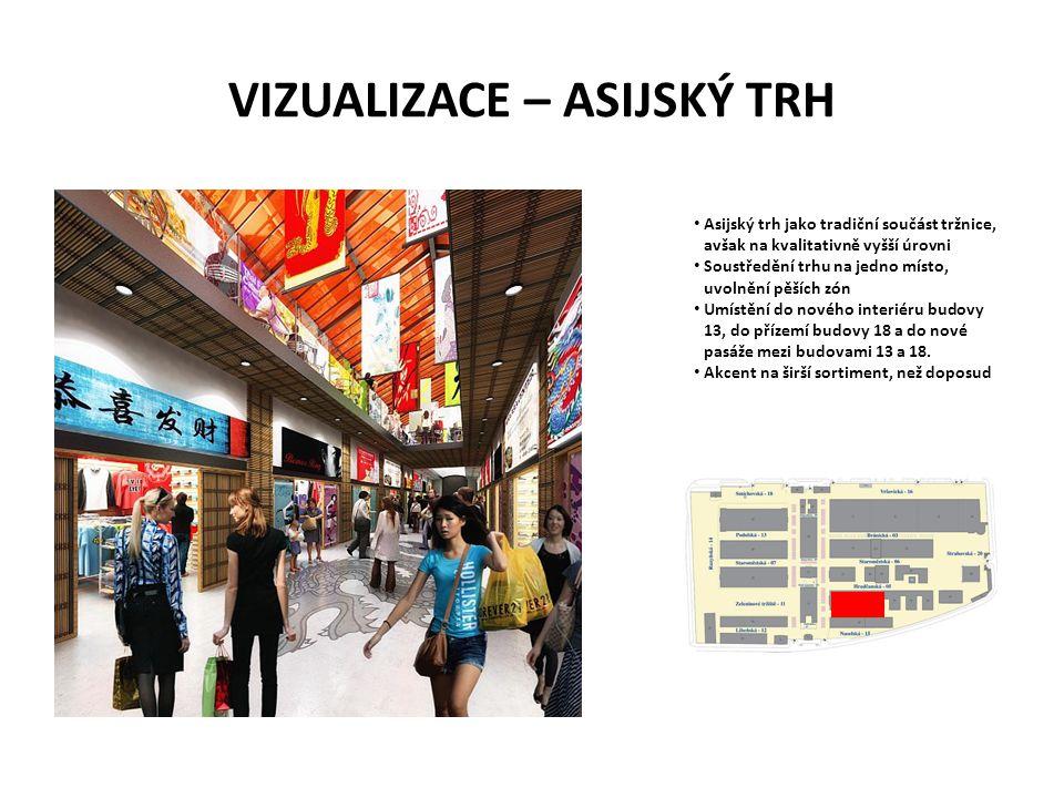 VIZUALIZACE – ASIJSKÝ TRH • Asijský trh jako tradiční součást tržnice, avšak na kvalitativně vyšší úrovni • Soustředění trhu na jedno místo, uvolnění