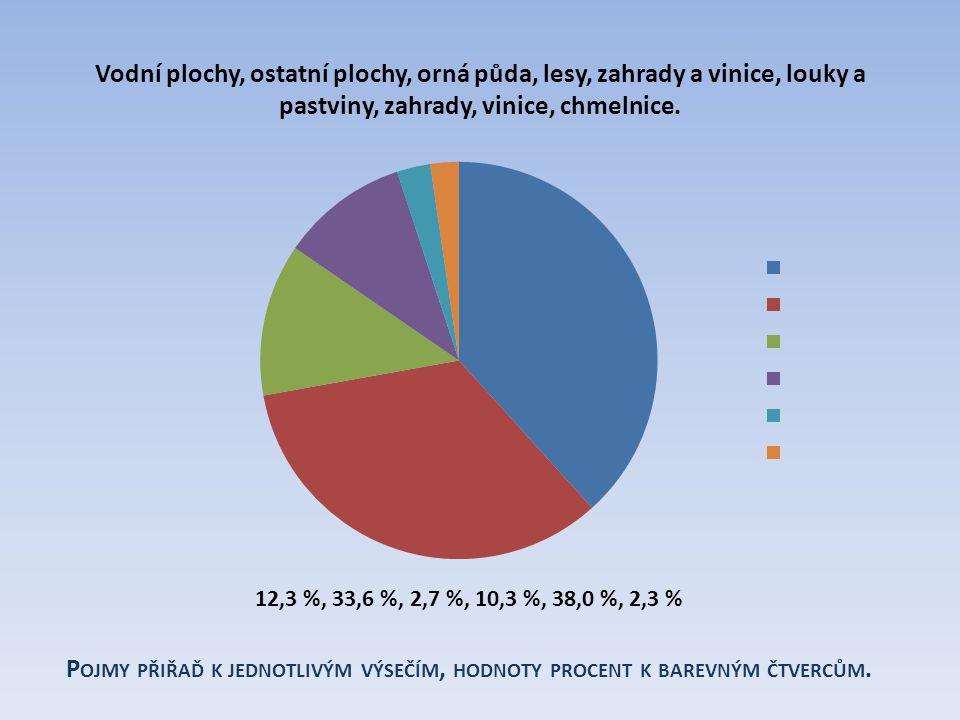 38,0 % 33,6 %, 12,3 %, 10,3 %, 2,7 %, 2,3 % orná půda lesy louky a pastviny ostatní plochy zahrady, vinice, chmelnice Vodní plochy Graf složení půd ČR podle využití v zemědělství.