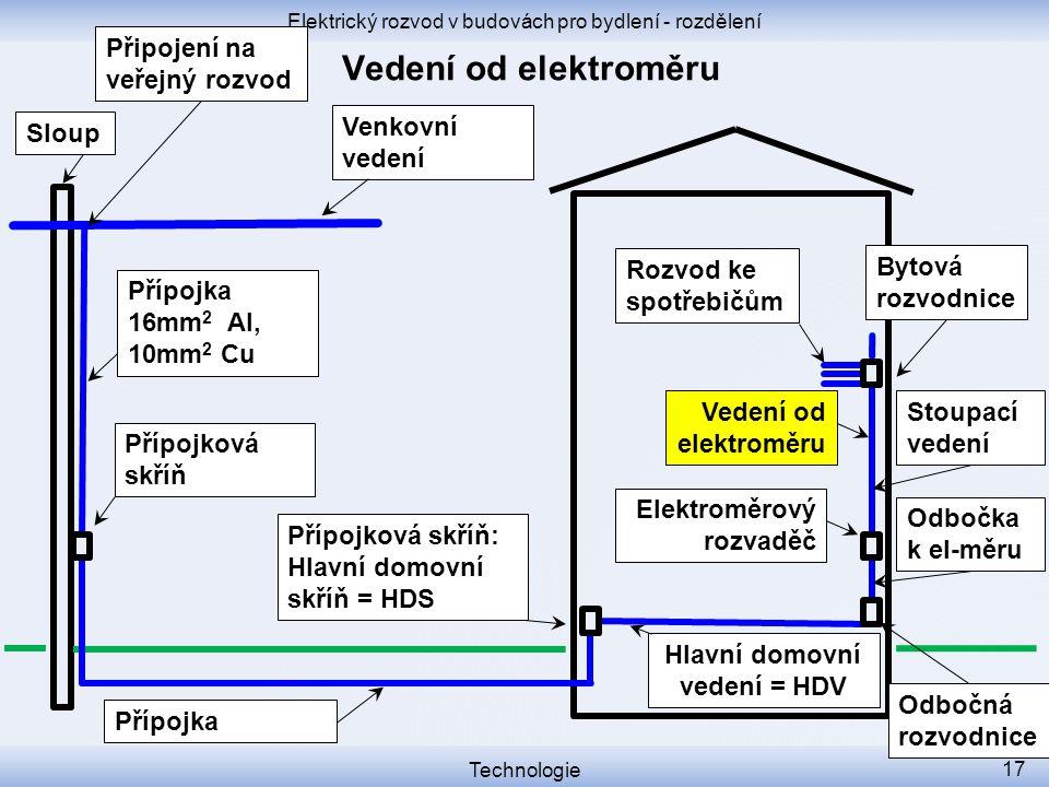 Elektrický rozvod v budovách pro bydlení - rozdělení Technologie 17 Přípojková skříň Přípojková skříň: Hlavní domovní skříň = HDS Venkovní vedení Slou