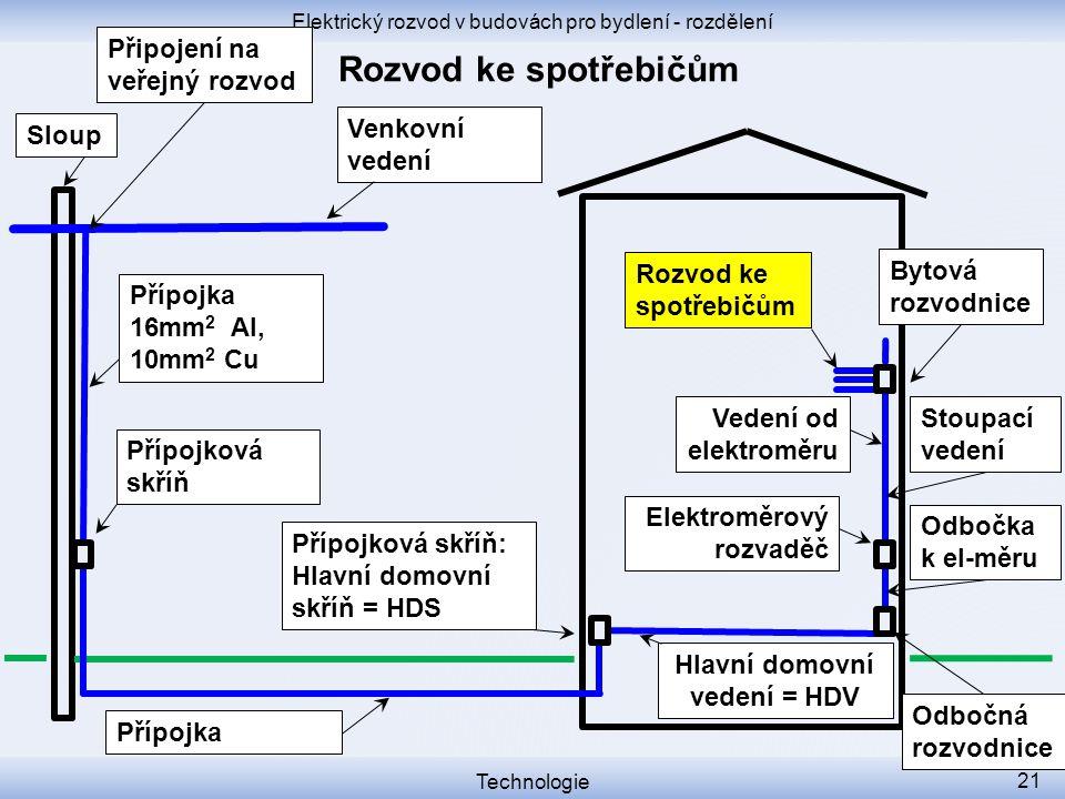 Elektrický rozvod v budovách pro bydlení - rozdělení Technologie 21 Přípojková skříň Přípojková skříň: Hlavní domovní skříň = HDS Venkovní vedení Slou