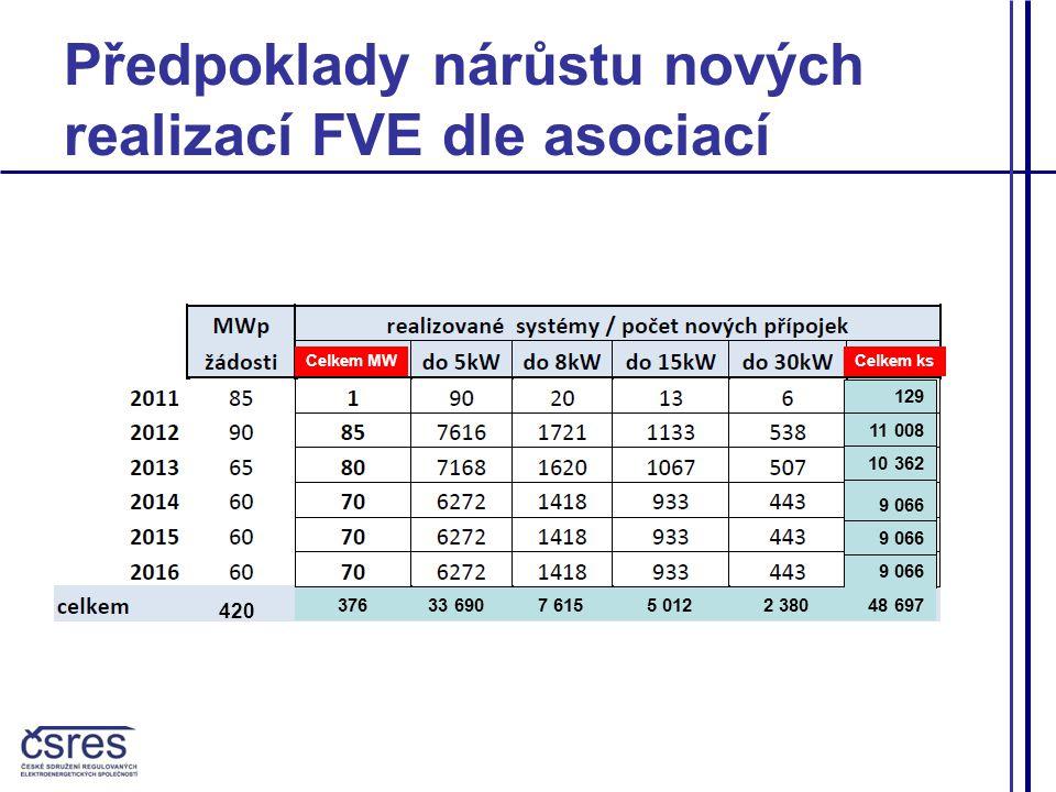 Předpoklady nárůstu nových realizací FVE dle asociací Celkem MWCelkem ks 376420 129 11 008 10 362 9 066 48 6972 3805 0127 61533 690376