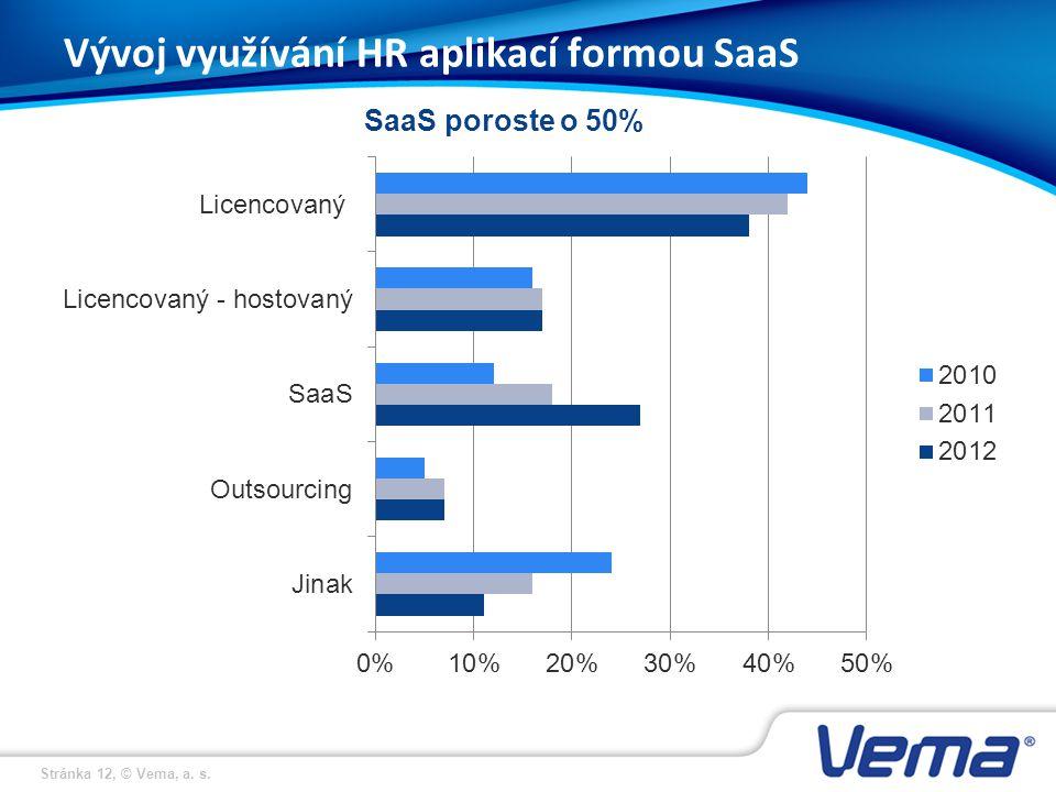 Stránka 12, © Vema, a. s. SaaS poroste o 50% Vývoj využívání HR aplikací formou SaaS