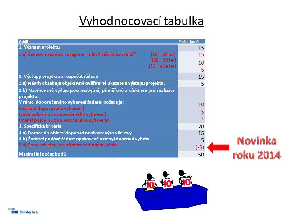 www.kr-zlinsky.czwww.kr-zlinsky.cz (v sekci Dotace a granty) Výzva, Informace pro žadatele, Přílohy Jakékoliv dotazy Ing.