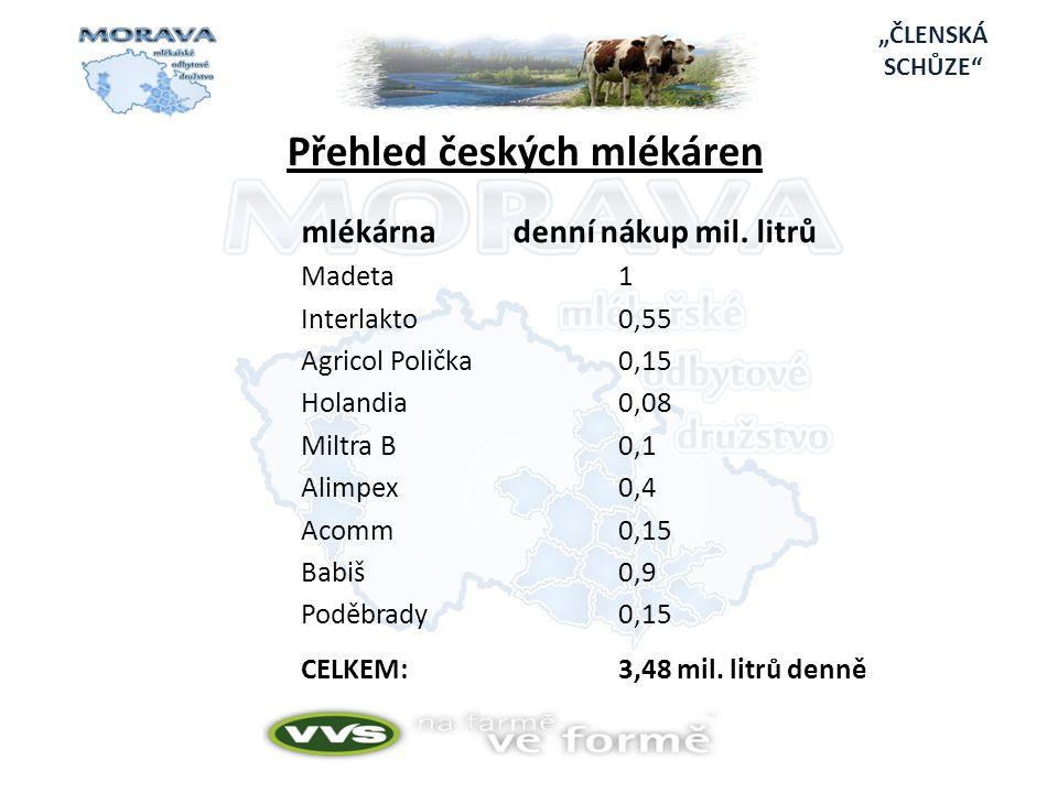 """""""ČLENSKÁ SCHŮZE Přehled českých mlékáren mlékárnadenní nákup mil."""