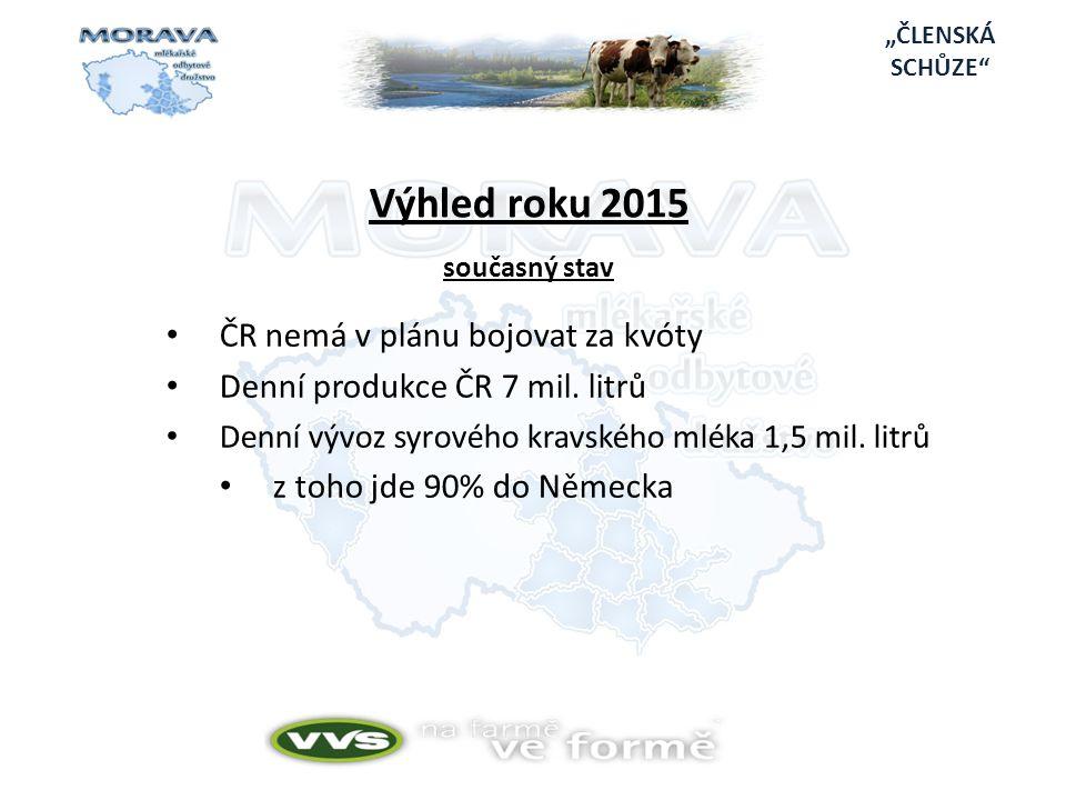 Výhled roku 2015 současný stav • ČR nemá v plánu bojovat za kvóty • Denní produkce ČR 7 mil.