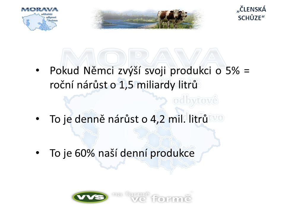 """""""ČLENSKÁ SCHŮZE • Pokud Němci zvýší svoji produkci o 5% = roční nárůst o 1,5 miliardy litrů • To je denně nárůst o 4,2 mil."""