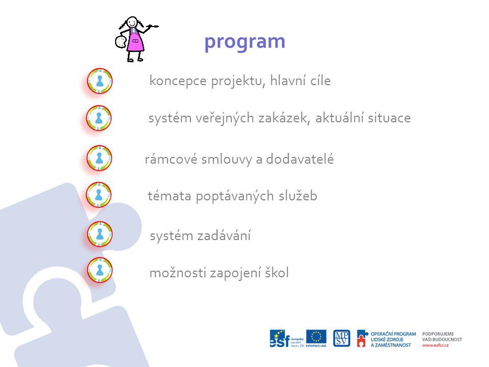 koncepce projektu IP •komplexní podpůrný projekt transformace systému péče pro ohrožené rodiny a dětí •zahrnuje mnoho aktivit, které se pilotují v 6 krajích ČR •analýzy, standardy, vyhodnocování, IPODy, rozvoj pěstounské péče, školení, kampaň právo na dětství •rozvoj sítě služeb (Aktivita 4): podpora kontaktů, nové obzory v rámci služeb, rozvoj komunikace mezi subjekty, vytvoření podkladů pro minimální síť služeb na konkrétním území