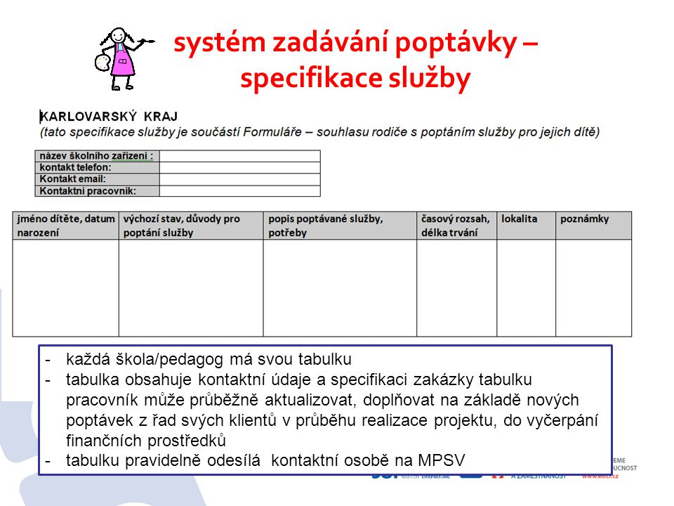systém zadávání služeb – formulář pro rodiče - ukázka -nutná spolupráce a informovanost rodičů -rodič dostane informační text o projektu -nutnost podepsaného formuláře před poptáním služby