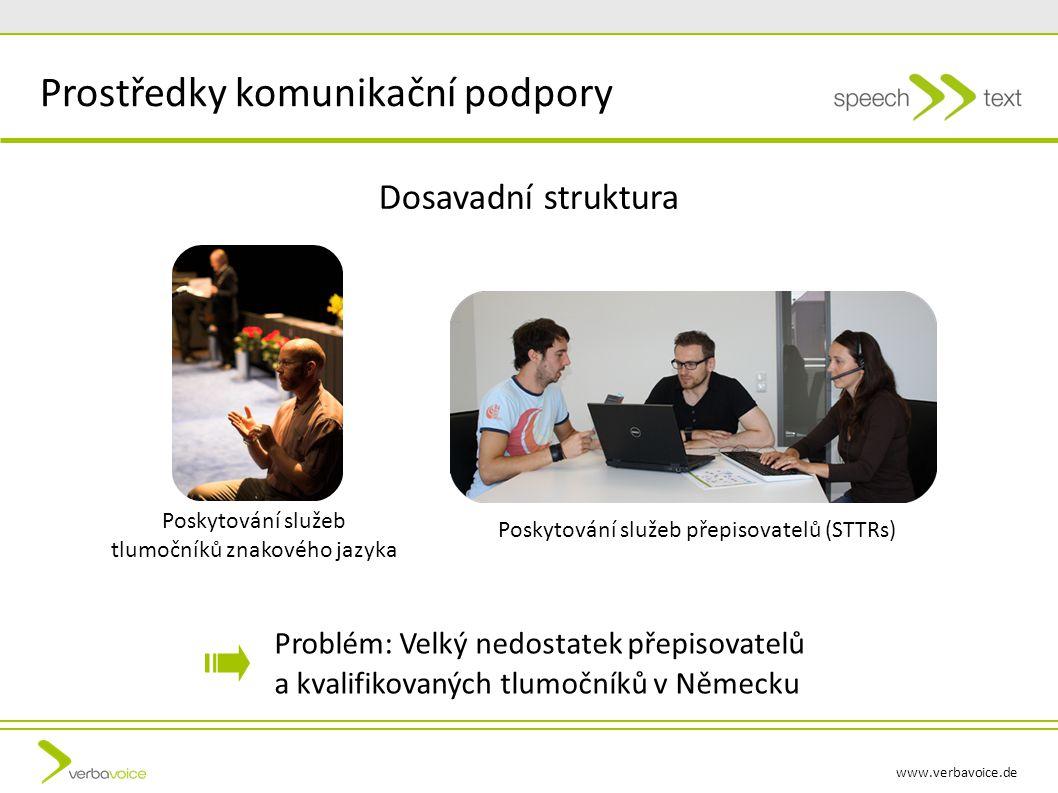 www.verbavoice.de Problém: Velký nedostatek přepisovatelů a kvalifikovaných tlumočníků v Německu Dosavadní struktura Poskytování služeb tlumočníků znakového jazyka Poskytování služeb přepisovatelů (STTRs) Prostředky komunikační podpory