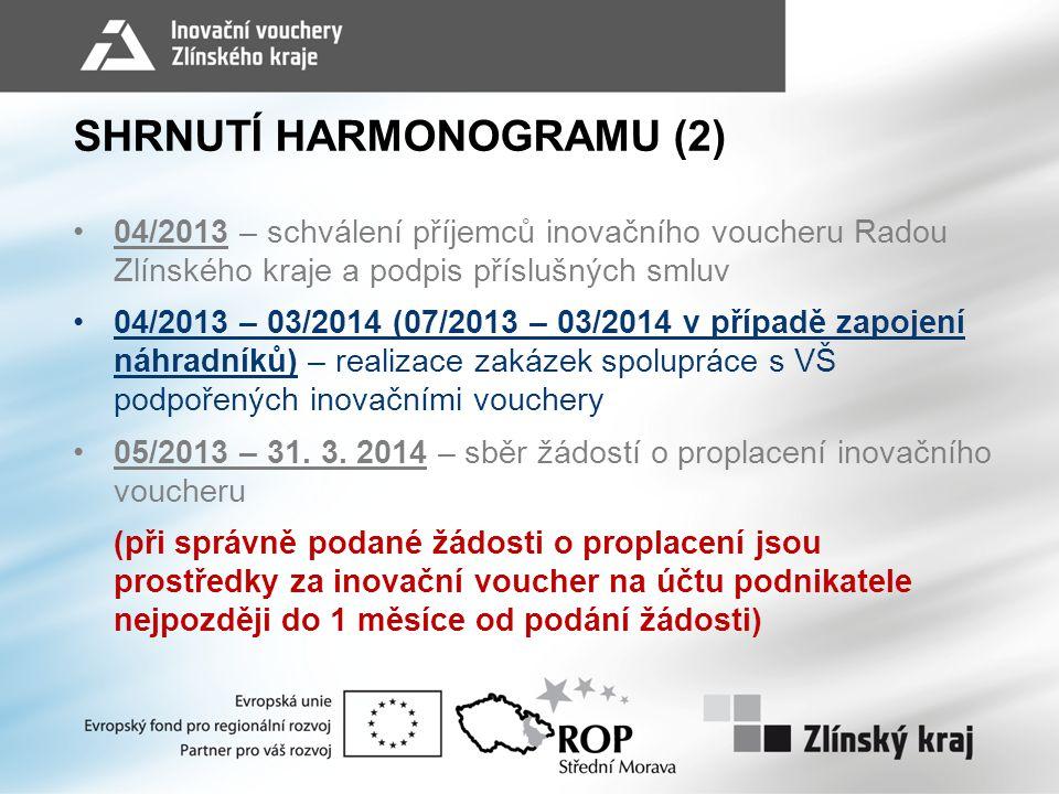SHRNUTÍ HARMONOGRAMU (2) •04/2013 – schválení příjemců inovačního voucheru Radou Zlínského kraje a podpis příslušných smluv •04/2013 – 03/2014 (07/2013 – 03/2014 v případě zapojení náhradníků) – realizace zakázek spolupráce s VŠ podpořených inovačními vouchery •05/2013 – 31.