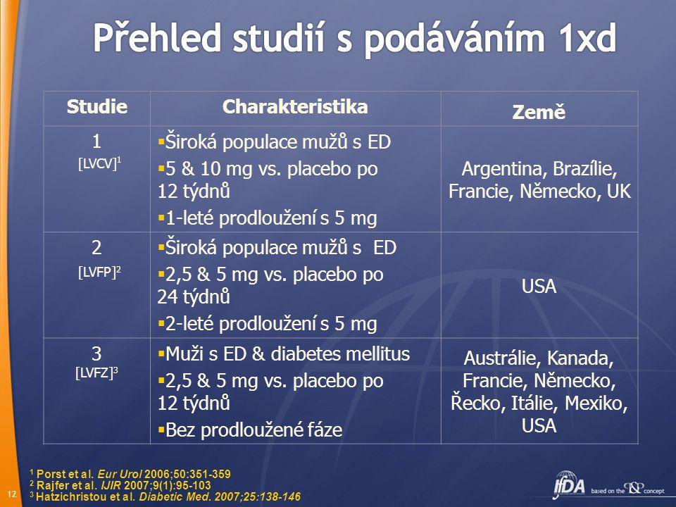 11 Předpokládané týdenní profily plazmatické koncentrace tadalafilu v průběhu každodenního užívání 5mg 1xd v ustáleném stavu nebo při užívání 20 mg po