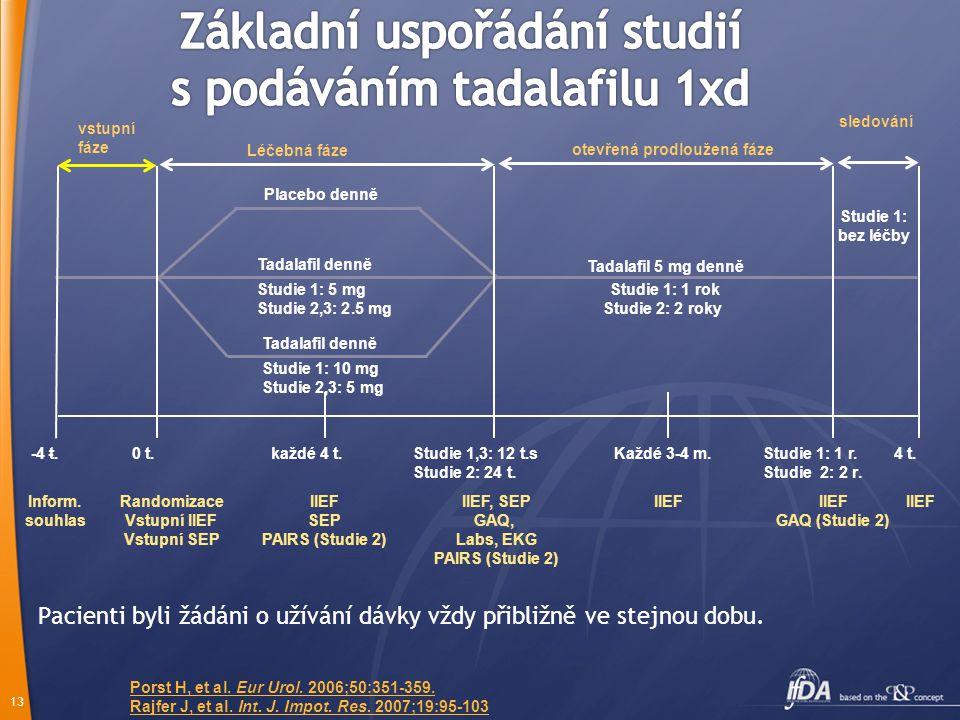 12 StudieCharakteristika Země 1 [LVCV] 1  Široká populace mužů s ED  5 & 10 mg vs. placebo po 12 týdnů  1-leté prodloužení s 5 mg Argentina, Brazíl