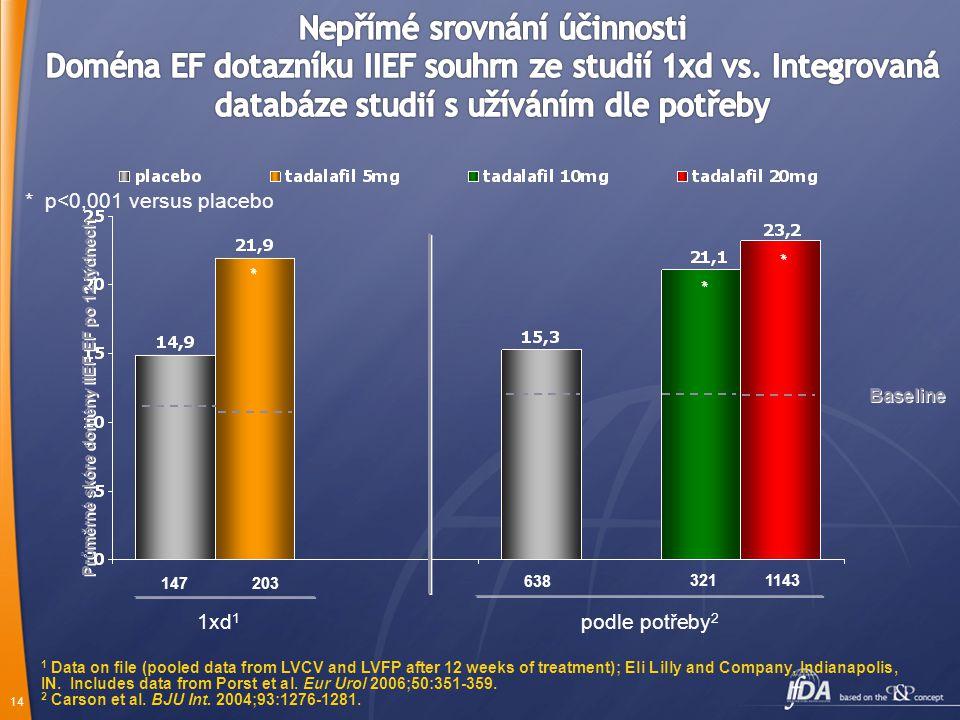 13 Pacienti byli žádáni o užívání dávky vždy přibližně ve stejnou dobu. 0 t. Randomizace Vstupní IIEF Vstupní SEP každé 4 t. IIEF SEP PAIRS (Studie 2)