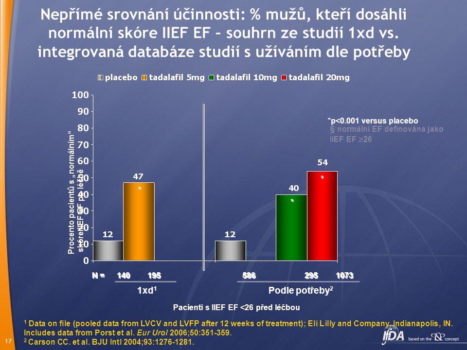 """16 Průměrné procento odpovědí """"ano"""" na otázku SEP 3 na pacienta po 12 týdnech 1xd 1 Podle potřeby 2 1 Data on file (pooled data from LVCV and LVFP aft"""