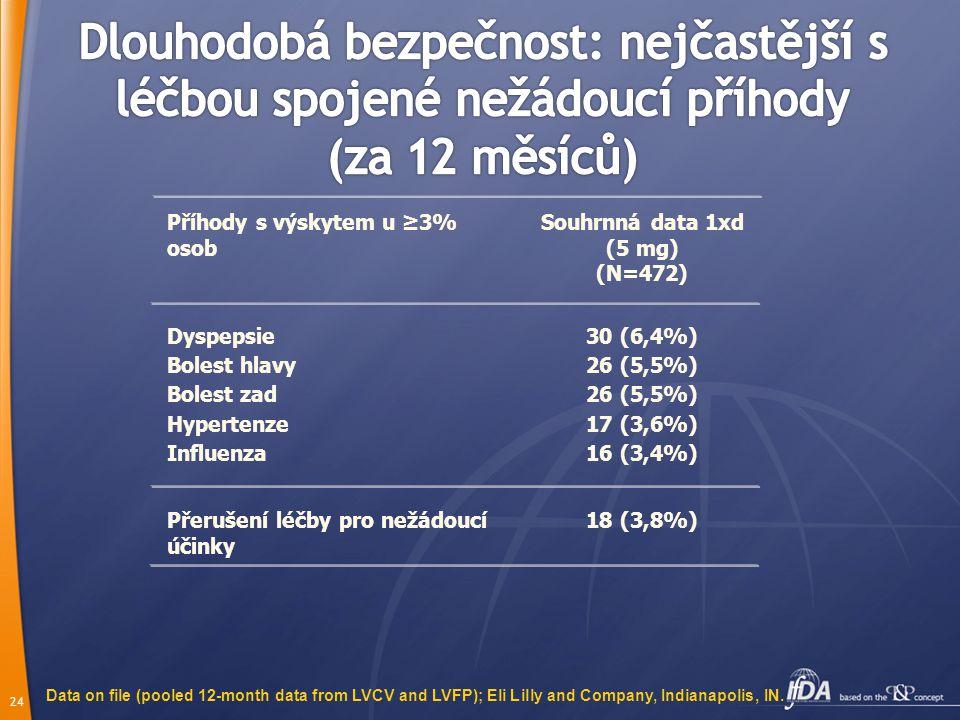 23 2%8%4%4,4%4,1%Nasopharyngitis 1,3% 1% 5% Placebo n=638 15%12%3,9%4,1%Bolest hlavy 3,2% 8% Tadalafil 20 mg n=1143 7%3,4%2,0%Dyspepsie 1,6%2,9%2,0% P