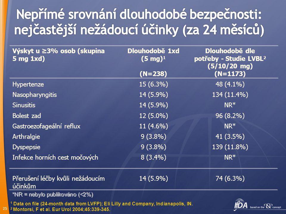 24 Příhody s výskytem u ≥3% osob Souhrnná data 1xd (5 mg) (N=472) Dyspepsie30 (6,4%) Bolest hlavy26 (5,5%) Bolest zad26 (5,5%) Hypertenze17 (3,6%) Inf