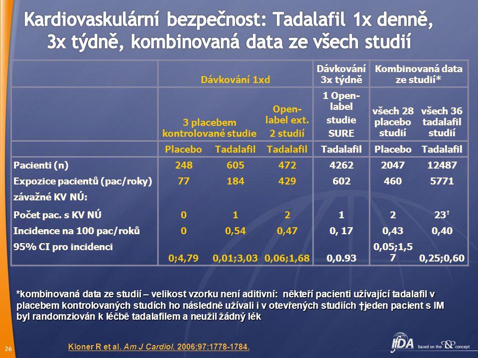 25 Výskyt u ≥3% osob (skupina 5 mg 1xd) Dlouhodobě 1xd (5 mg) 1 (N=238) Dlouhodobě dle potřeby - Studie LVBL 2 (5/10/20 mg) (N=1173) Hypertenze15 (6.3