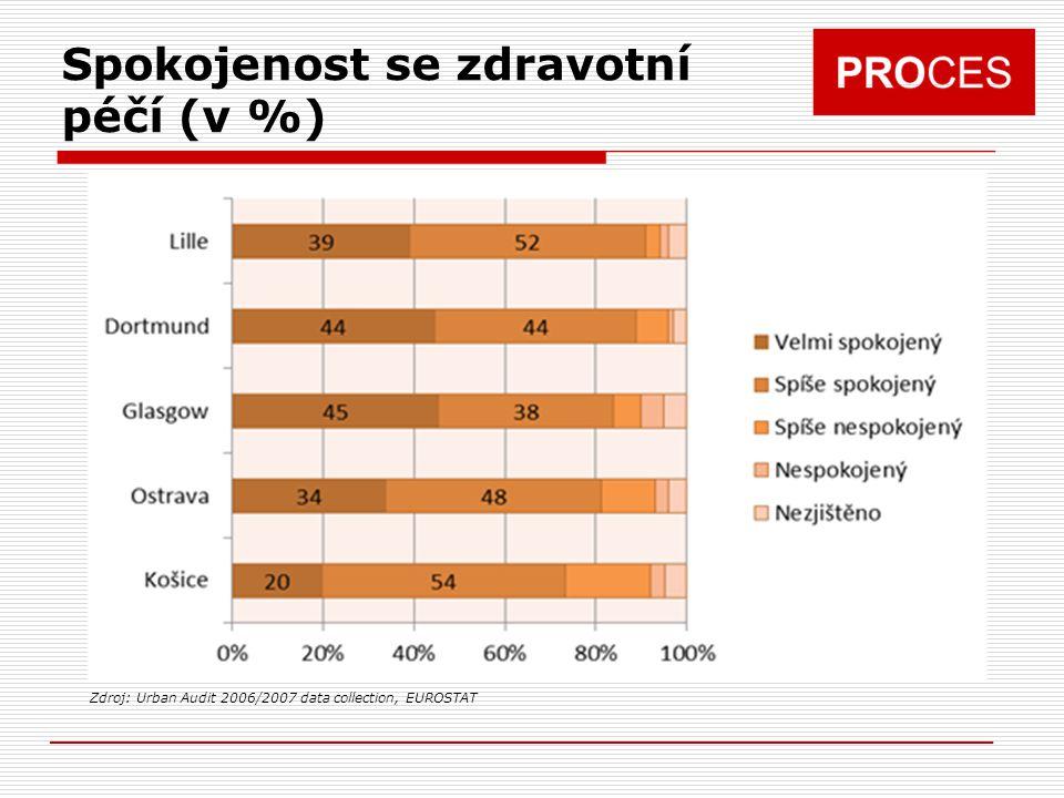 Spokojenost se zdravotní péčí (v %) Zdroj: Urban Audit 2006/2007 data collection, EUROSTAT