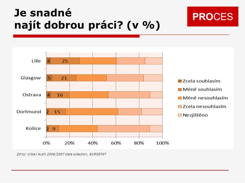Je snadné najít dobrou práci? (v %) Zdroj: Urban Audit 2006/2007 data collection, EUROSTAT