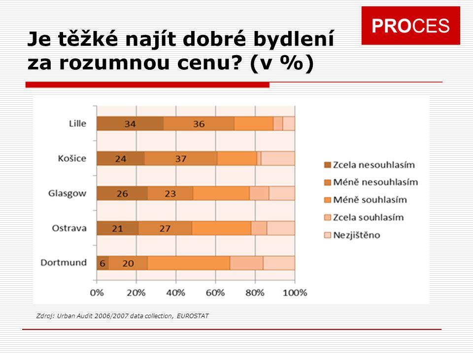 Je těžké najít dobré bydlení za rozumnou cenu? (v %) Zdroj: Urban Audit 2006/2007 data collection, EUROSTAT