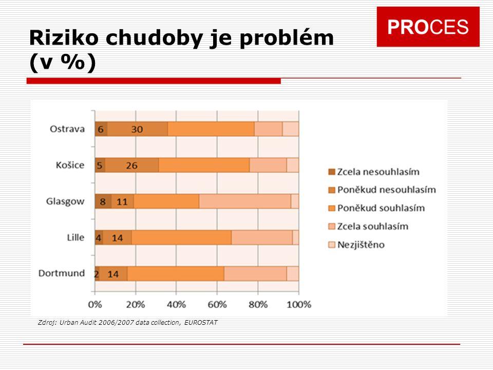 Riziko chudoby je problém (v %) Zdroj: Urban Audit 2006/2007 data collection, EUROSTAT
