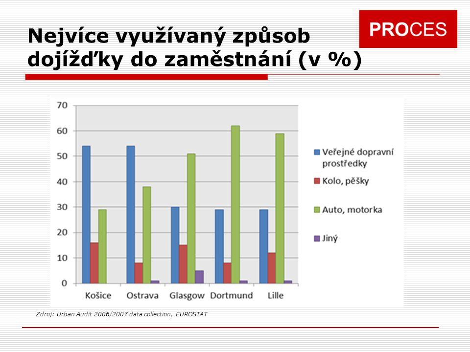 Nejvíce využívaný způsob dojížďky do zaměstnání (v %) Zdroj: Urban Audit 2006/2007 data collection, EUROSTAT