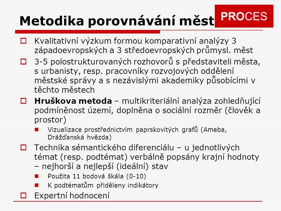  Kvalitativní výzkum formou komparativní analýzy 3 západoevropských a 3 středoevropských průmysl. měst  3-5 polostrukturovaných rozhovorů s představ