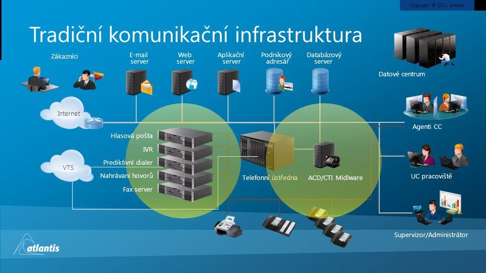 Copyright © 2011, atlantis Tradiční komunikační infrastruktura E-mail server Web server Aplikační server Podnikový adresář Databázový server Telefonní