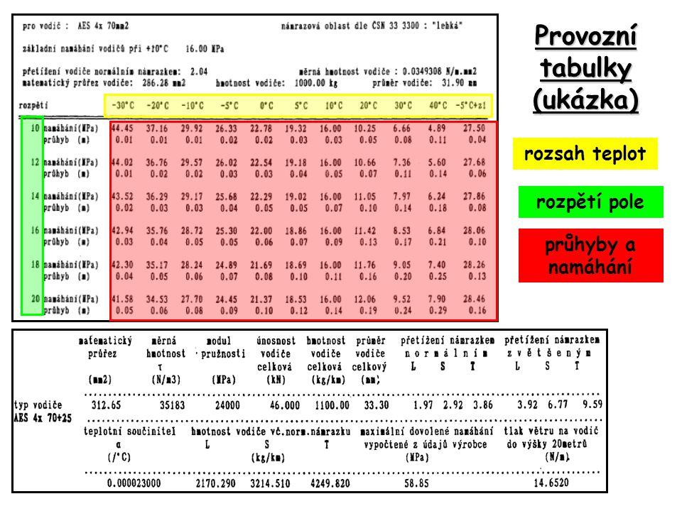 Provozní tabulky (ukázka) rozsah teplot rozpětí pole průhyby a namáhání