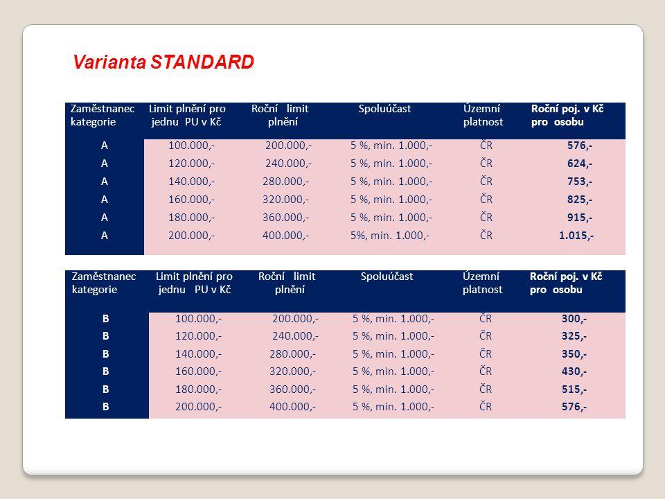 Varianta STANDARD Zaměstnanec kategorie Limit plnění pro jednu PU v Kč Roční limit plnění SpoluúčastÚzemní platnost Roční poj. v Kč pro osobu A 100.00