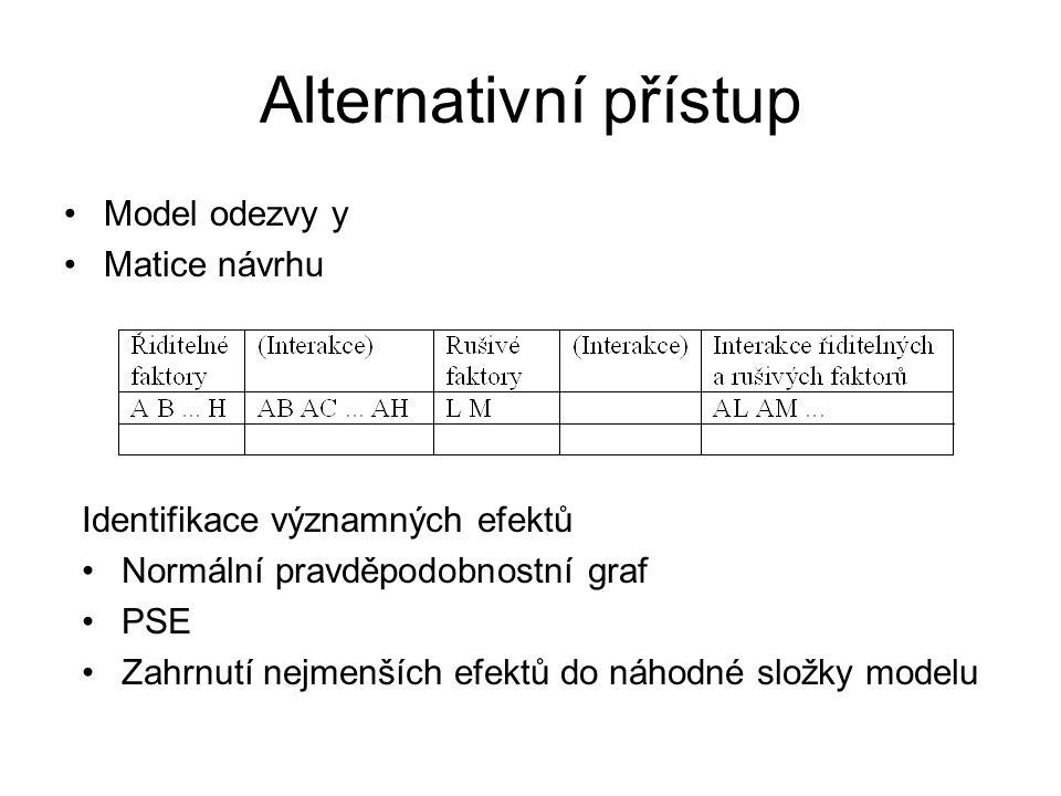 Alternativní přístup •Model odezvy y •Matice návrhu Identifikace významných efektů •Normální pravděpodobnostní graf •PSE •Zahrnutí nejmenších efektů d
