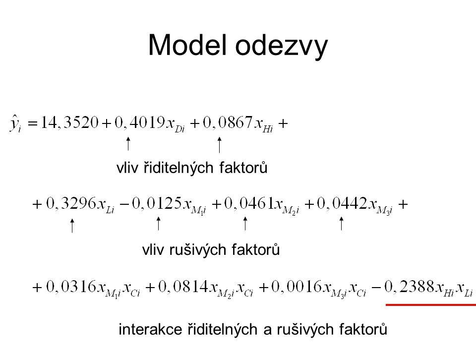 Model odezvy vliv řiditelných faktorů vliv rušivých faktorů interakce řiditelných a rušivých faktorů