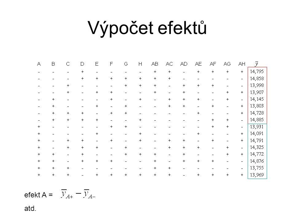 Identifikace významných efektů •Normální pravděpodobnostní graf (Daniel) •Robustní odhad směrodatné chyby efektů a analogie t-testu (Lenth)