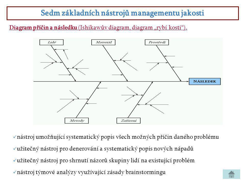 """Sedm základních nástrojů managementu jakosti Diagram příčin a následku (Ishikawův diagram, diagram """"rybí kosti"""").  nástroj umožňující systematický po"""