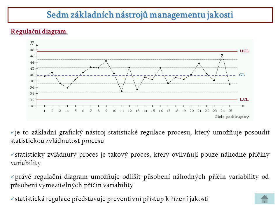 Sedm základních nástrojů managementu jakosti Regulační diagram.  je to základní grafický nástroj statistické regulace procesu, který umožňuje posoudi